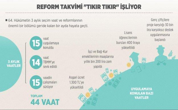 Reform Takvimi Tıkır Tıkır İşliyor