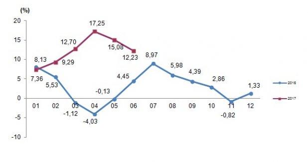 Tarım-ÜFE Haziran Ayında Yüzde 1,46 Azaldı