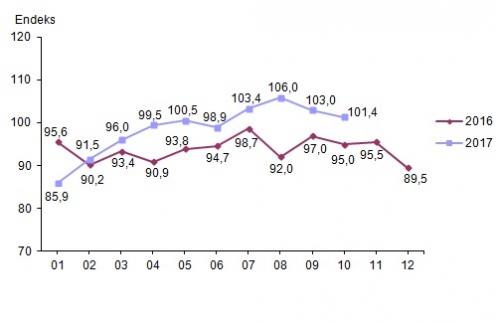 Ekonomik Güven Endeksi Ekim Ayında Yüzde 1,5 Azaldı
