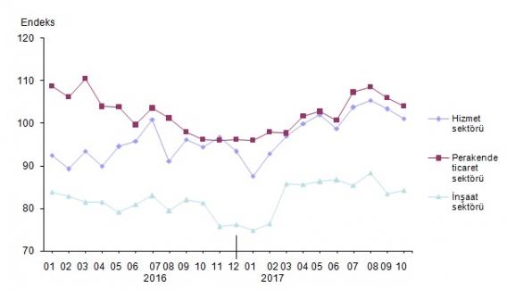 Hizmet Sektörü Güven Endeksi Yüzde 2,2 Azaldı