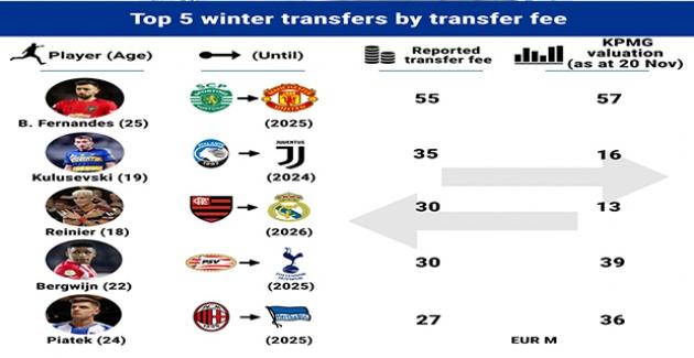 Kış Transfer Döneminin En Pahalı Transferi Bruno Fernandes Oldu