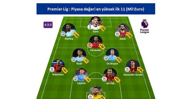 En değerli 11 Premier Lig'de