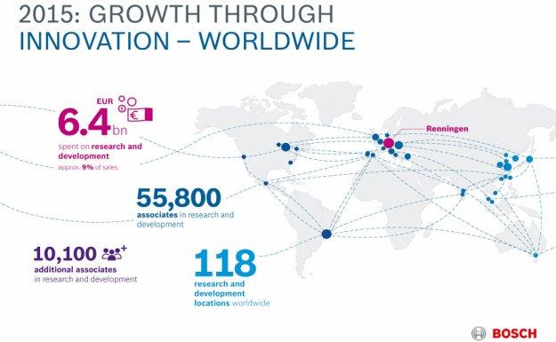 Bosch Grubu 2015 Yılında Rekor Satış Rakamına Ulaştı