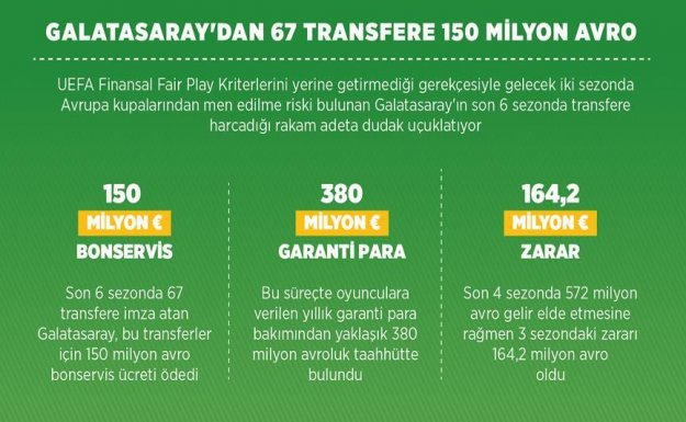 Galatasaray 6 Sezonda 67 Transfer Yaptı
