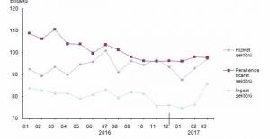 Hizmet Sektörü Güven Endeksi Yüzde 4,4 Artarak 96,9 Oldu