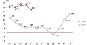 Yurt Dışı Üretici Fiyat Endeksi Aylık Yüzde 0,88 Düştü