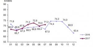 Tüketici Güven Endeksi Temmuz Ayında Yüzde 1,9 Arttı