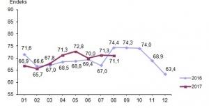 Ağustos Ayında Tüketicinin Güveni Azaldı