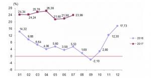 YD-ÜFE  yüzde 2,24 Arttı