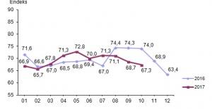 Tüketicinin Güveni Ekim Ayında Yüzde 2 Azaldı