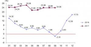 YD-ÜFE Eylül Ayında Yüzde 0,12 Arttı