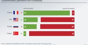 Almanlar En Çok Fransa'ya Güveniyor