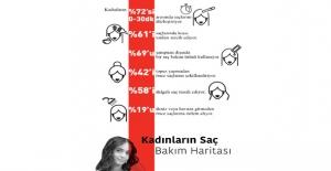 Türk Kadınları Koyu Renkli ve Dalgalı Saçları Tercih Ediyor
