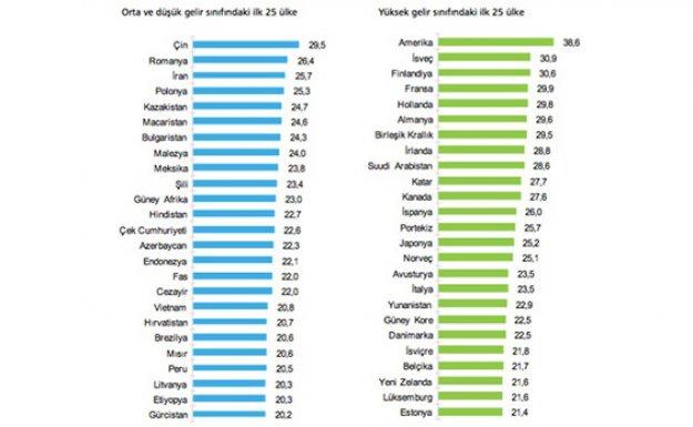 Türkiye'nin İlk Yurtdışı Yatırım Endeksi Raporu Yayımlandı