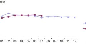 Perakende Satış Hacmi Temmuz Ayında Yüzde 1,3 Azaldı