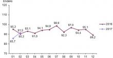 Ekonomik Güven Endeksi Şubat Ayında Arttı