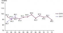 Ekonomik Güven Endeksi 96,1 Oldu