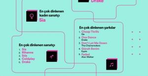 İşte Spotify'nin Verilerine Göre 2016'nın En Çok Dinlenen Şarkıları